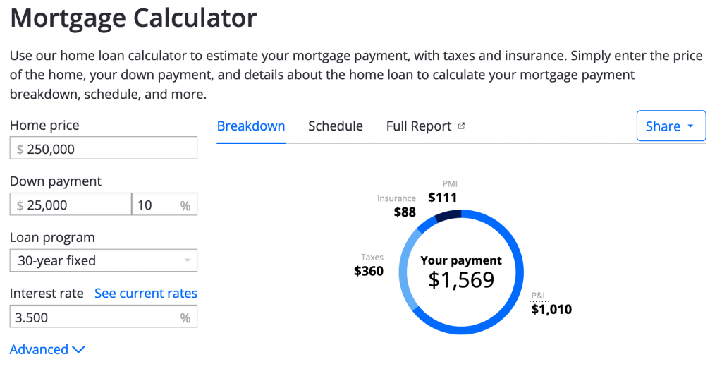 Mortgage calculator for $250,000 home.